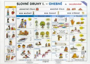 Slovní druhy I. - tabulka A4