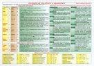 Fyzikální tabulky SŠ - fyzikální veličiny a jednotky / vztah mezi fyzikálními veličinami