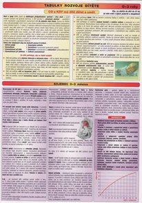 Tabulky rozvoje dítěte (0-3 roky)