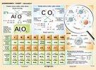 Anorganika/oxidy - názvosloví - tabulka A5