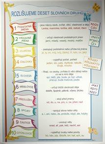 Rozlišujeme 10 slovních druhů /70×100/