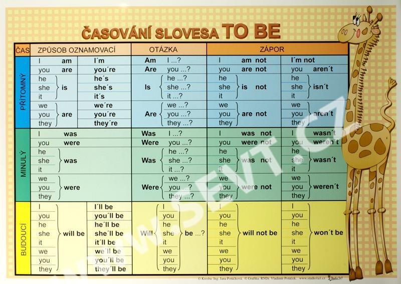 Časování slovesa TO BE  100×70  - SEVT.cz ffd6635480
