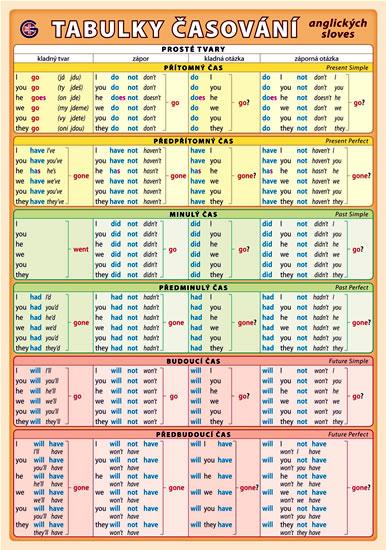 Tabulka časování anglických sloves ( A5, 2 strany) - 148x211 mm, oboustranné lamino