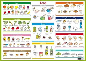 Food - tabulka lamino A4